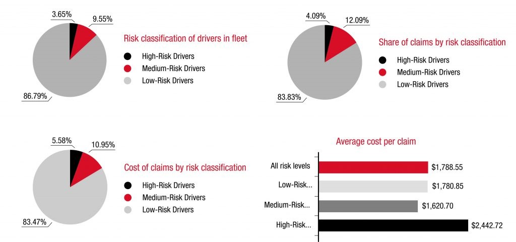 Low risk drivers